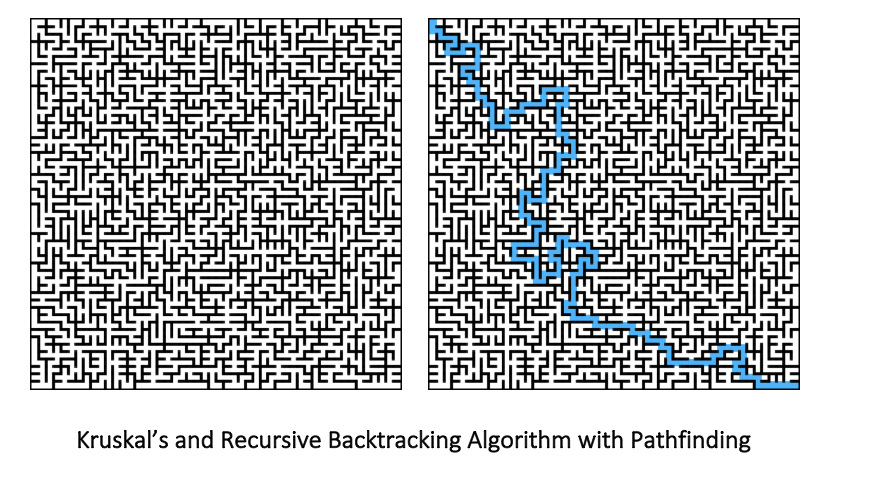 Creating Perfect Mazes with Kruskal's Algorithm – Student